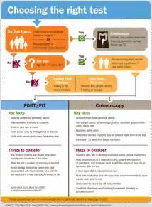 colon cancer screening colon cancer statistics