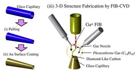 nuclear instruments and methods in physics research section a micro nano technologies for cell manipulation and