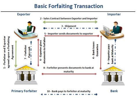 Trade Finance Letter Of Credit Definition How Forfaiting Works International Forfaiting Transactions Lc