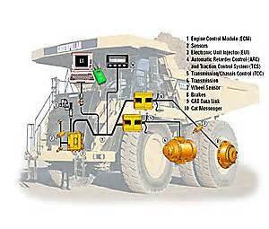 Brake System Diagnosis Cost Cat 777f Highway Truck Caterpillar