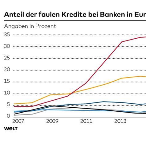banken kredite iwf bericht italien ist wie griechenland nur schlimmer
