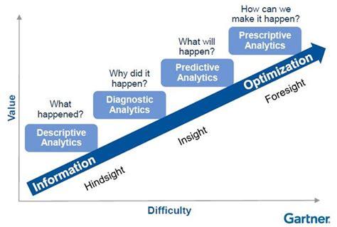 Data Analytic With Modeler predictive analytics kijken door de glazen databol