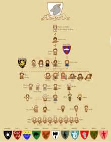stark family tree by sentienttree on deviantart