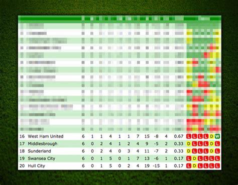 current premier league table ham premier league table based on current form