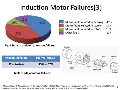 induction motor capacitor failure induction motor failure modes 28 images why electric motors fail failure mode percentage