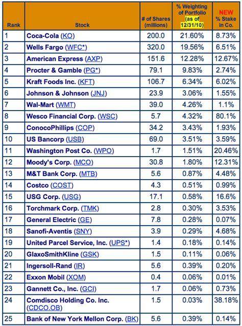 warren buffett holdings