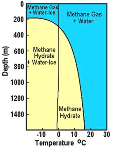 methane hydrate phase diagram phase diagram elsavadorla