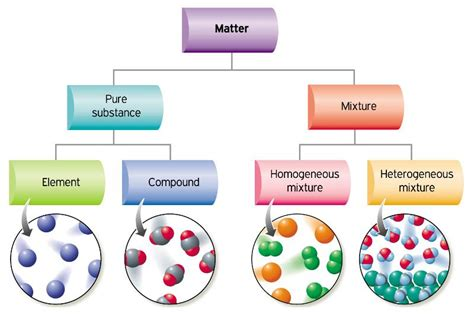 element matter elements97 mixtures and how they are different from