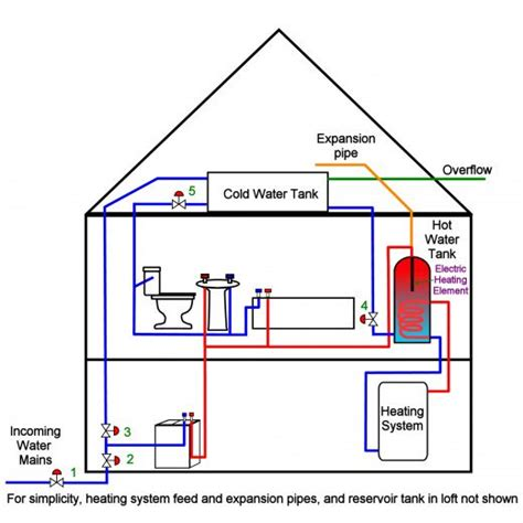 cold water system diagram cold water tank overflowing how to replace a ballcock