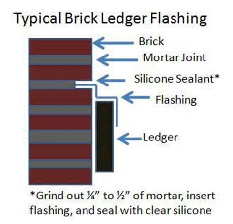 Mobile Home Ideas Decorating brick flashing ledger flashing install flashing