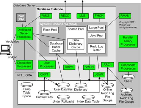Oracle 10g Architecture Diagram