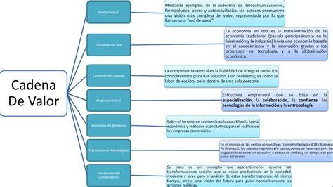 concepto de cadenas globales de valor cadena de valor liamiguel