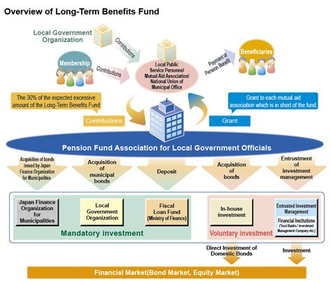 jp fund administration about pal pension fund association for local government