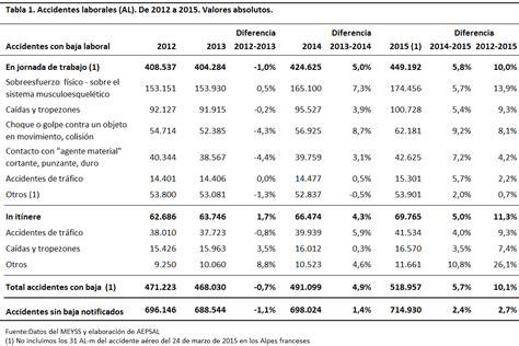 tabla de indemnizaciones laborales 2016 accidentes laborales 2015 1 3 an 225 lisis del total y de