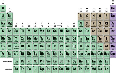 3 12 Periodic Table by Isotopes And Atomic Mass Ck 12 Foundation