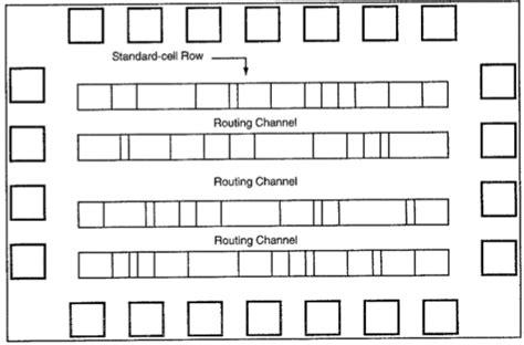 design layout using standard cell based vlsi design fpga technology