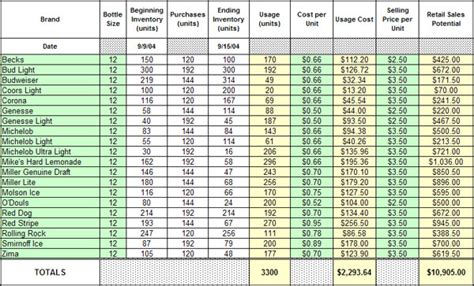 boat inventory spreadsheet sle inventory spreadsheet charlotte clergy coalition