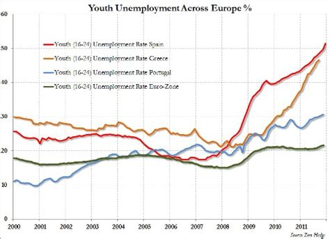 fighting youth unemployment the effects of active labor venezuela leads the world in supporting workers with its