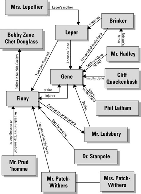 Leper A Separate Peace Essay by Character Map