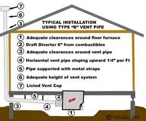 Cozy gas floor furnace venting illustration k amp s sales