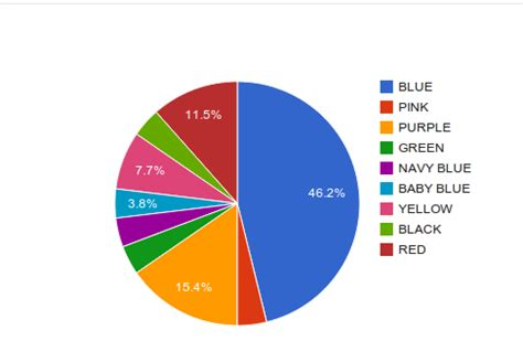 favorite colors alexandria statistics rm 22 favorite colors