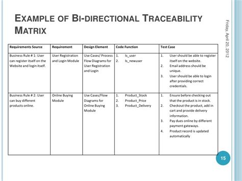 traceability matrix template for test cases comparison of sdlc models and bi directional traceability
