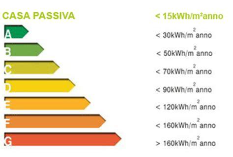 calcolo classe energetica appartamento come calcolare la classe energetica di un edificio guida