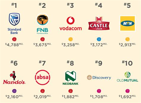 these are sa s most trusted brands and your popular banks and cellphone companies are