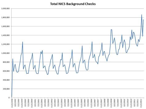 Free Nics Background Check Second Amendment Threat Americans Hoard Guns