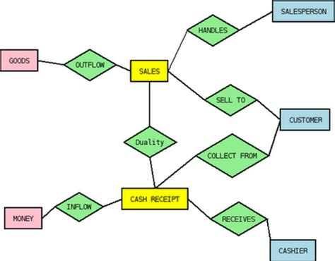 desain database apotik sulastiko database rea
