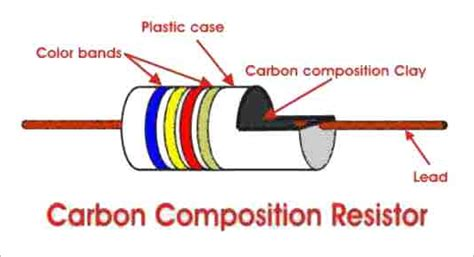 resistor fixed composition types of resistor carbon composition and wire wound resistor