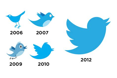 twitter at 10 and the evolution of the twitter logo twitter icono descarga gratuita png y vector