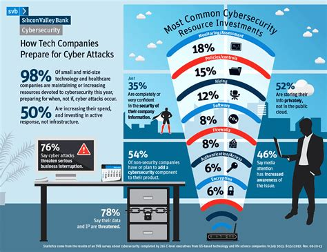time cybersecurity hacking the web and you books pwc survey cybersecurity programs not effective to