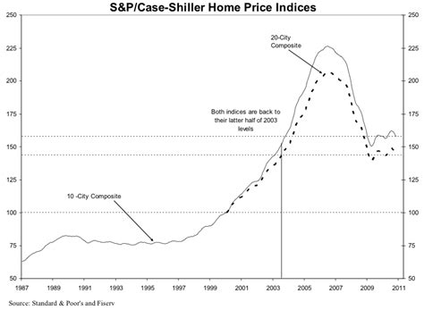 s p shiller home price index update my money