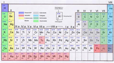 mendelejew tafel atomradius atomdurchmesser mit tabelle