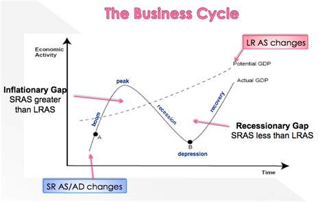 the economic cycle diagram business cycle elearning and economics digging a