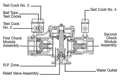sprinkler system backflow preventer diagram quality backflow prevention devices