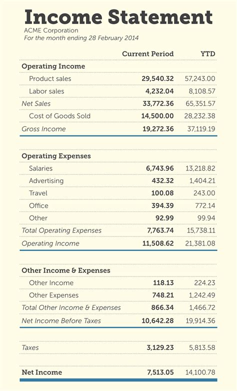 format of income statement how to read your income statement like an accounting pro