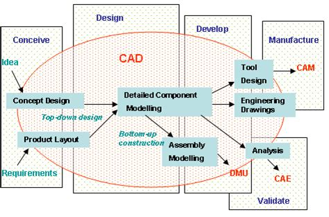 design fabrication meaning definition of the design process xcombear download