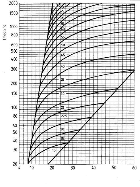 Chimney Liner Usa Calculator - fireplace flue size chart fireplace ideas