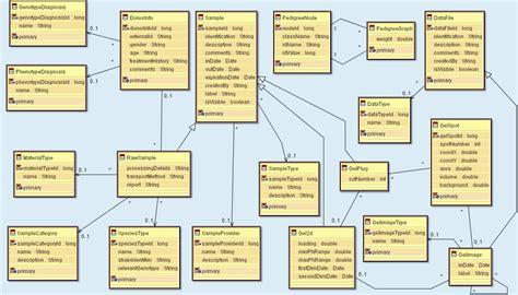 domain model class diagram bioinformatics web server
