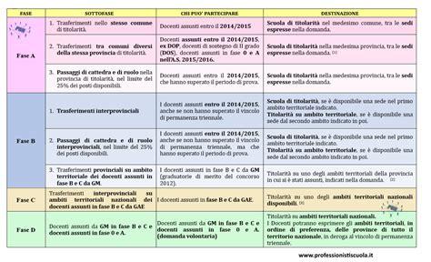 download contratto nazionale del lavoro 2016 mobilit 224 2016 tabella psn delle fasi per trasferimenti