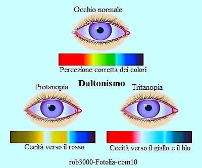 tavole di ishihara daltonismo agli occhi test tavole di ishihara e cura per