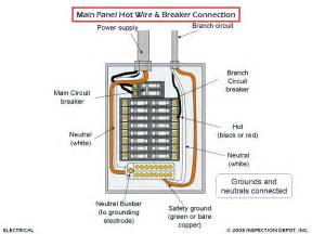 circuit breaker panel wiring diagram 36 wiring diagram