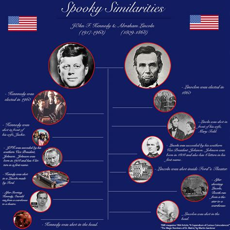 abe lincoln and jfk similarities image gallery kennedy lincoln similarities