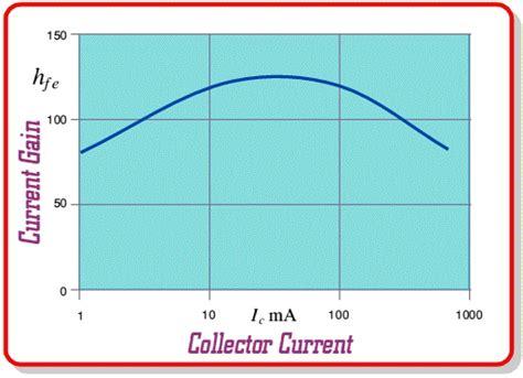 transistor lifier graph bipolar transistor characteristic