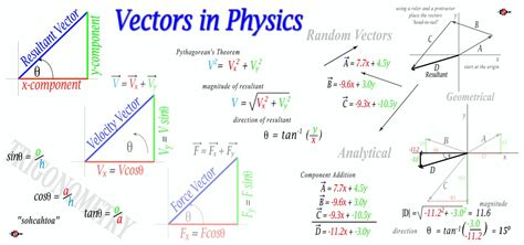 to physics vector mathematics and physics it all