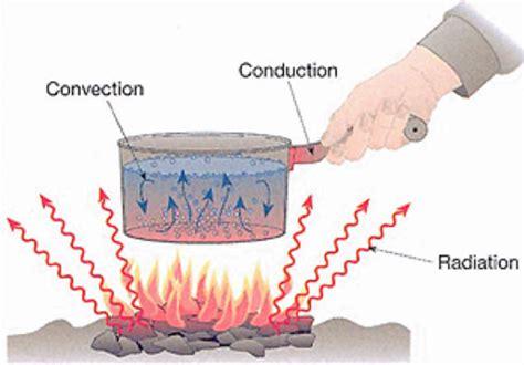 what does it when a is in heat heat flow heat transfer heat transfer h thinglink