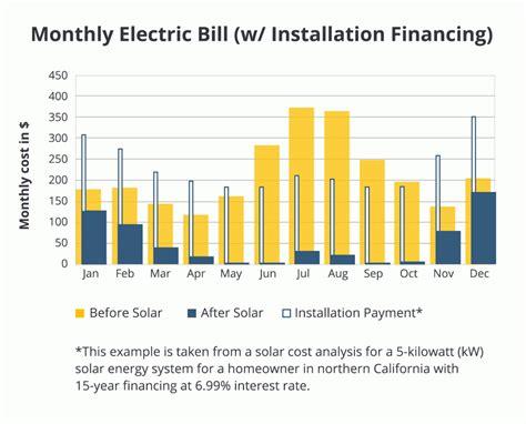 solar energy panel cost solar panel cost calculator modernize