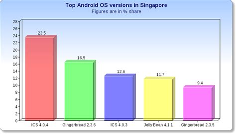 Which Android Version Is The Best by Android On The Rise In Singapore Samsung Dominates